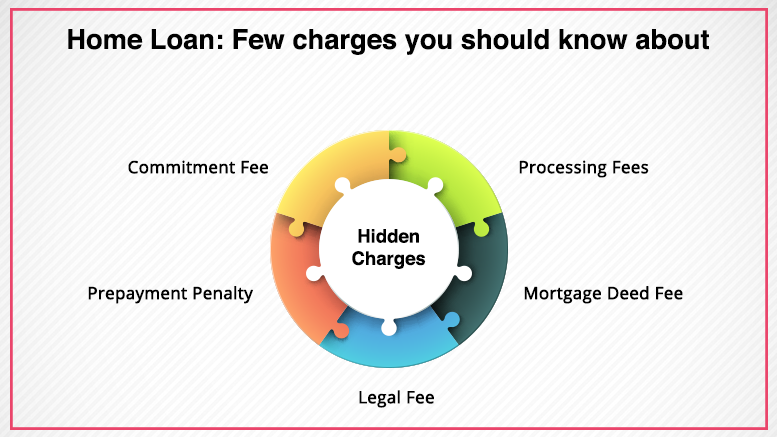Home Loan: Few charges you should know about