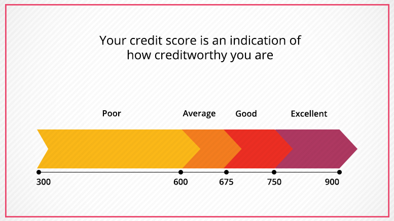 Importance of a good credit score for a home loan